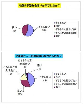 0713夕涼み会アンケートグラフ